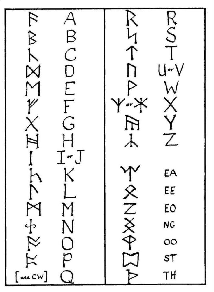 『ホビット』のルーン文字